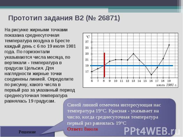 Прототип задания B2 (№ 26871) Решение На рисунке жирными точками показана среднесуточная температура воздуха в Бресте каждый день с 6 по 19 июля 1981 года. По горизонтали указываются числа месяца, по вертикали - температура в градусах Цельсия. Для н…