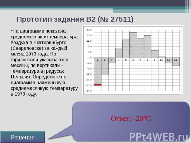 Прототип задания B2 (№ 27511) На диаграмме показана среднемесячная температура воздуха в Екатеринбурге (Свердловске) за каждый месяц 1973 года. По горизонтали указываются месяцы, по вертикали - температура в градусах Цельсия. Определите по диаграмме…