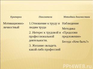 Критерии Показатели Методики диагностики Мотивационно-личностный 1.Отношение к т