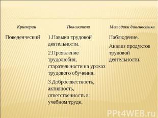 Критерии Показатели Методики диагностики Поведенческий 1.Навыки трудовой деятель