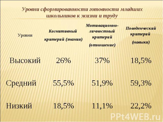 Уровни Когнитивный критерий (знания) Мотивационно-личностный критерий (отношение) Поведенческий критерий (навыки) Высокий 26% 37% 18,5% Средний 55,5% 51,9% 59,3% Низкий 18,5% 11,1% 22,2% Уровни сформированности готовности младших школьников к жизни …
