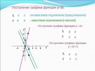 Построение графика функции y=3x. Х у Х у Х у -независимая переменная (придумывае