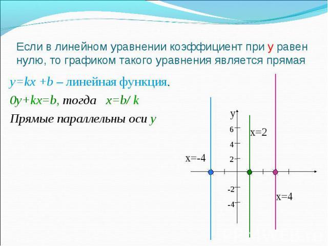 Если в линейном уравнении коэффициент при у равен нулю, то графиком такого уравнения является прямая y=kx +b – линейная функция. 0y+kx=b, тогда х=b/ k Прямые параллельны оси у у 6 4 2 -2-4 х=-4 х=4 х=2