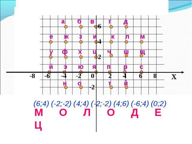 x 8642 -2 е ж з и к л м а б в г д у ф х ц ч ш щ й э ю я п р с н о т й (6;4) (-2;-2) (4;4) (-2;-2) (4;6) (-6;4) (0;2) М О Л О Д Е Ц y -8 -6 -4 -2 0 2 4 6 8
