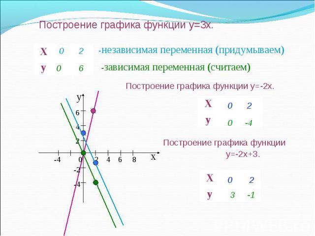 Построение графика функции y=3x. Х у Х у Х у -независимая переменная (придумываем) -зависимая переменная (считаем) 0 2 0 6 х у -4 0 2 4 6 8 6 4 2 -2-4 Построение графика функции y=-2x. Построение графика функции y=-2x+3. 0 2 0 -4 0 2 3 -1
