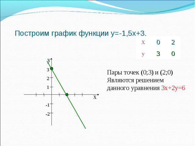 Построим график функции y=-1,5x+3. Х 0 2 у 3 0 х у 3 2 1 -1-2 Пары точек (0;3) и (2;0) Являются решением данного уравнения 3х+2у=6