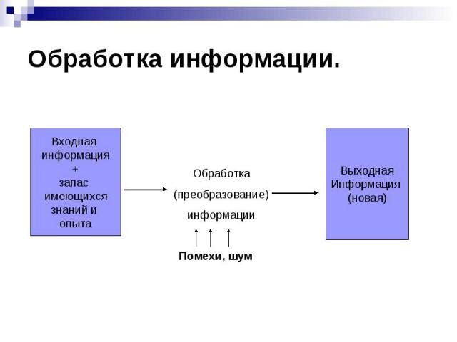 Обработка информации.