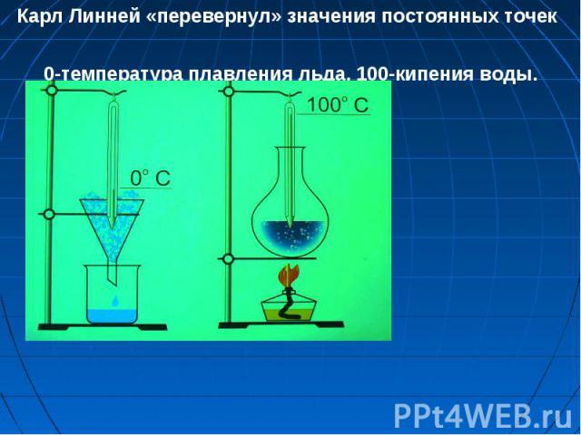 Карл Линней «перевернул» значения постоянных точек 0-температура плавления льда, 100-кипения воды.