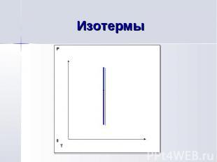 Изотермы V0 P V0 T P0 T