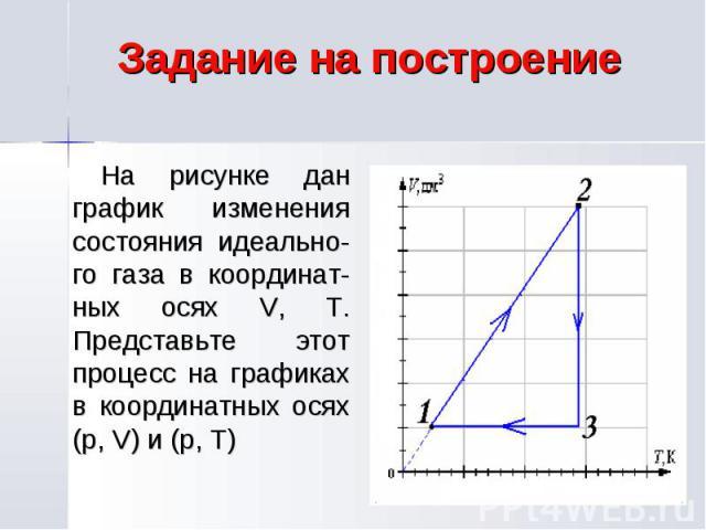 Задание на построение На рисунке дан график изменения состояния идеально-го газа в координат-ных осях V, T. Представьте этот процесс на графиках в координатных осях (p, V) и (p, T)