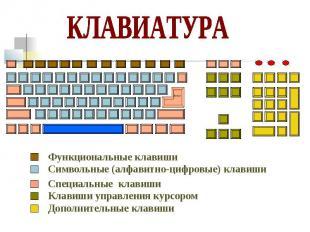 Функциональные клавиши Символьные (алфавитно-цифровые) клавиши Специальные клави