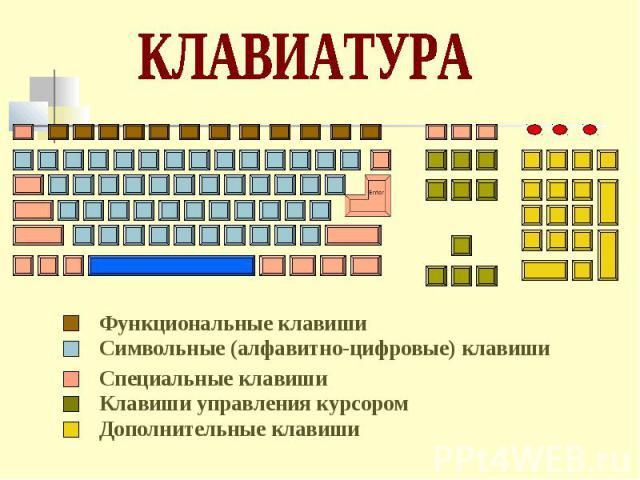 Функциональные клавиши Символьные (алфавитно-цифровые) клавиши Специальные клавиши Клавиши управления курсором Дополнительные клавиши
