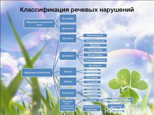 Классификация речевых нарушений