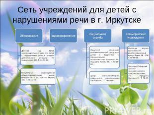 Сеть учреждений для детей с нарушениями речи в г. Иркутске