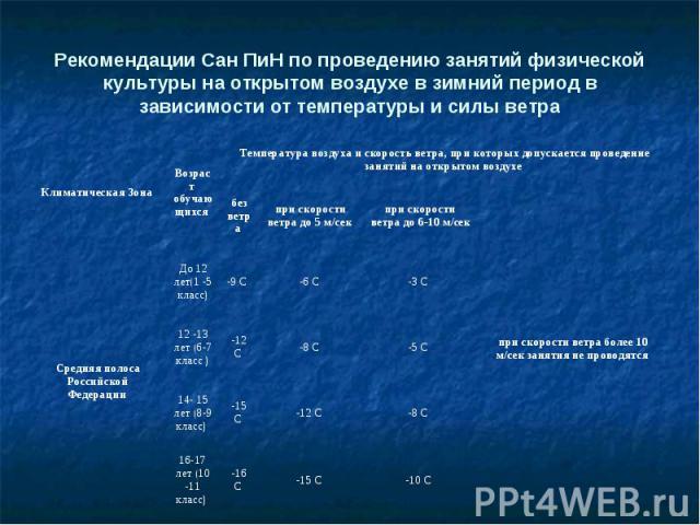 Рекомендации Сан ПиН по проведению занятий физической культуры на открытом воздухе в зимний период в зависимости от температуры и силы ветра