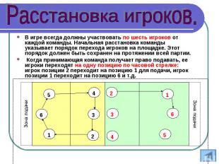 В игре всегда должны участвовать по шесть игроков от каждой команды. Начальная р