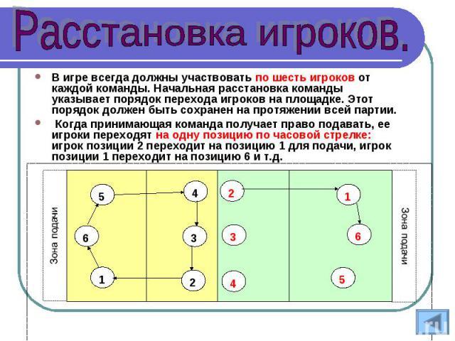В игре всегда должны участвовать по шесть игроков от каждой команды. Начальная расстановка команды указывает порядок перехода игроков на площадке. Этот порядок должен быть сохранен на протяжении всей партии. Когда принимающая команда получает право …