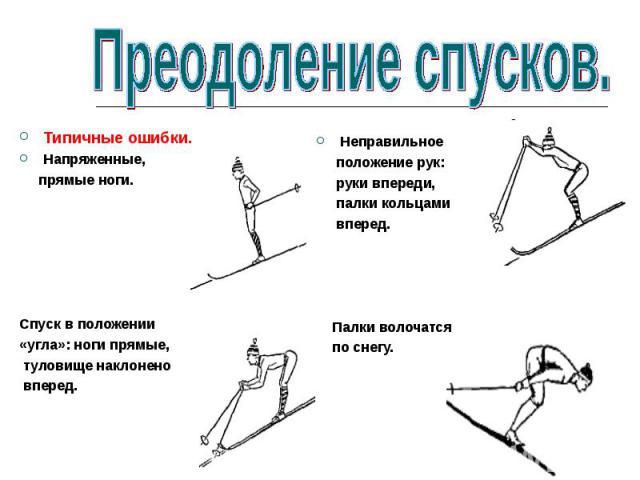 Типичные ошибки.Напряженные, прямые ноги.Спуск в положении «угла»: ноги прямые, туловище наклонено вперед.Неправильное положение рук: руки впереди, палки кольцами вперед. Палки волочатся по снегу.