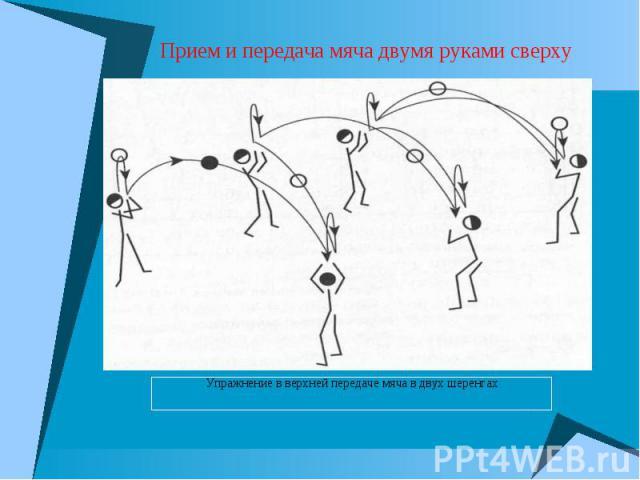 Прием и передача мяча двумя руками сверху