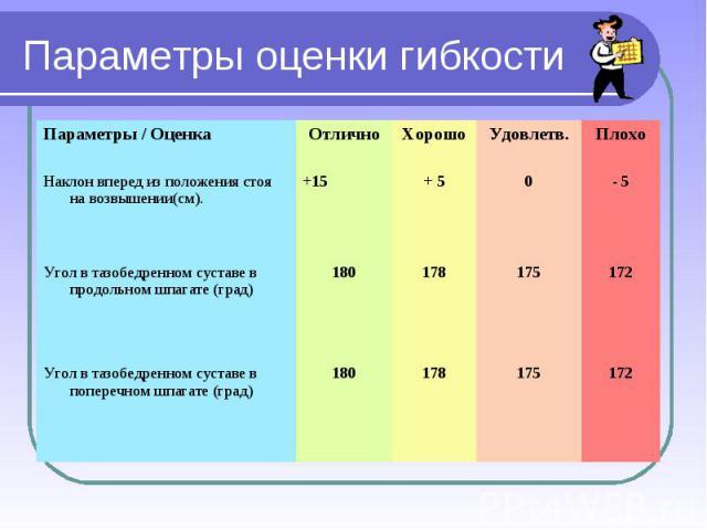 Параметры оценки гибкости