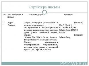 Структура письма № Что требуется в письме Рекомендации Примеры 1 Адрес Address А