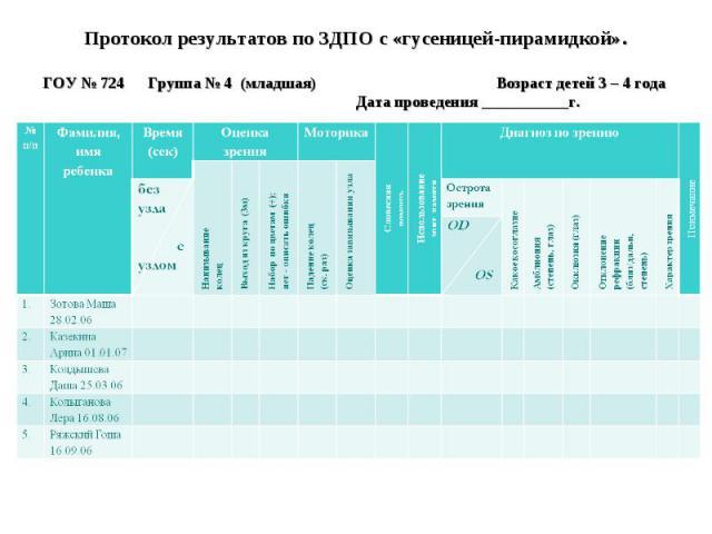 Протокол результатов по ЗДПО с «гусеницей-пирамидкой».Протокол результатов по ЗДПО с «гусеницей-пирамидкой».ГОУ № 724 Группа № 4 (младшая) Возраст детей 3 – 4 года Дата проведения ___________г.