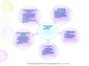КОМПЛЕКСНЫЕ УПРАЖНЕНИЯ (упражнения, включающие в работу наибольшее количество мы