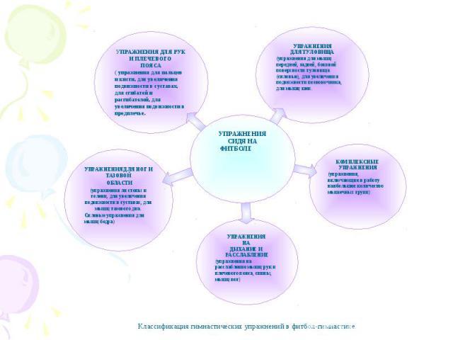 КОМПЛЕКСНЫЕ УПРАЖНЕНИЯ (упражнения, включающие в работу наибольшее количество мышечных групп) УПРАЖНЕНИЯ НА ДЫХАНИЕ И РАССЛАБЛЕНИЕ (упражнения на расслабление мышц рук и плечевого пояса, спины, мышц ног) УПРАЖНЕНИЯ ДЛЯ НОГ И ТАЗОВОЙ ОБЛАСТИ (упражне…