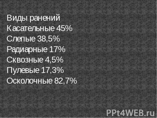 Виды раненийКасательные 45% Слепые 38,5% Радиарные 17% Сквозные 4,5% Пулевые 17,3%Осколочные 82,7%