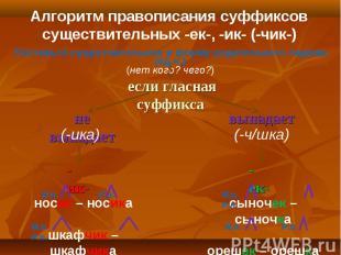 Алгоритм правописания суффиксов существительных -ек-, -ик- (-чик-)Поставьте суще