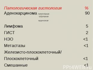 Патологическая гистология %Аденокарцинома папиллярная 90 тубулярная муцинозная Л