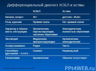 Дифференциальный диагноз ХОБЛ и астмы