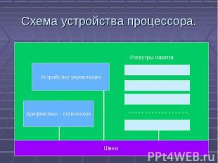 Схема устройства процессора. Устройство управления Арифметико - логическое Шина