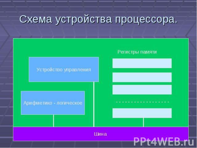 Схема устройства процессора. Устройство управления Арифметико - логическое Шина Регистры памяти - - - - - - - - - - - - - - - - - -