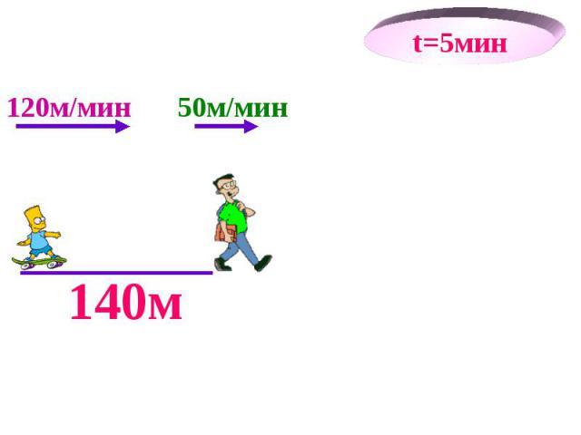 140м t=5мин 50м/мин 120м/мин