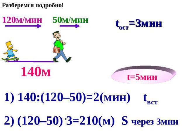120м/мин 50м/мин tвст=2мин 140м t=5мин 1) 140:(120–50)=2(мин) tвст 2) (120–50) 3=210(м) S через 3мин tост=3мин Разберемся подробно!