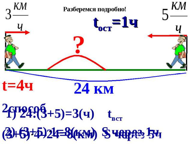 2способ (3+5) 4–24=8(км) S через 5ч 1) 24:(3+5)=3(ч) tвст 2) (3+5) 1=8(км) S через 1ч 24 км ? t=4ч tвст=3ч tост=1ч Разберемся подробно!