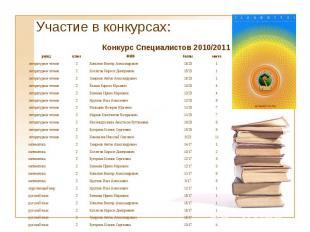 Участие в конкурсах: раунд класс ФИО баллы место литературное чтение 2 Копытин В