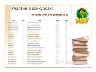 Участие в конкурсах: Конкурс ЭМУ-Специалист 2012 раунд класс ФИО баллы место лит