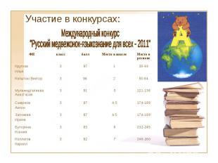 Участие в конкурсах: ФИ класс балл Место в школе Место в регионе Крутков Илья 3