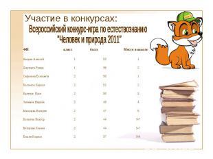 Участие в конкурсах: ФИ класс балл Место в школе Аверин Алексей 1 53 1 Джумыга Р