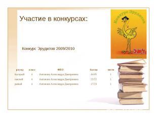 Участие в конкурсах: раунд класс ФИО баллы место быстрый 4 Антонова Александра Д