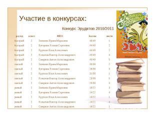 Участие в конкурсах: раунд класс ФИО баллы место быстрый 2 Загнаева Ирина Марков