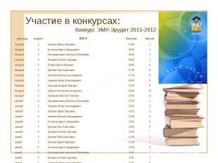 Участие в конкурсах: Конкурс ЭМУ-Эрудит 2011-2012 раунд класс ФИО баллы место бы