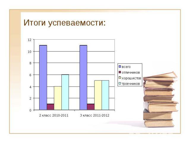Итоги успеваемости: