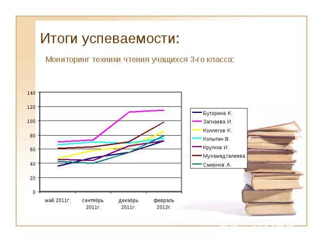 Итоги успеваемости: Мониторинг техники чтения учащихся 3-го класса: