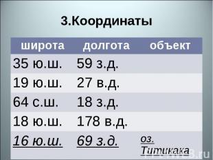 3.Координаты широта долгота объект 35 ю.ш. 59 з.д. 19 ю.ш. 27 в.д. 64 с.ш. 18 з.