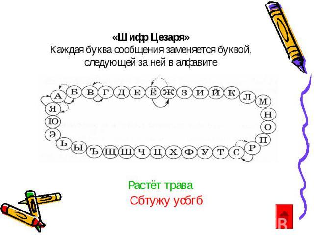 Растёт трава Сбтужу усбгб «Шифр Цезаря» Каждая буква сообщения заменяется буквой, следующей за ней в алфавите