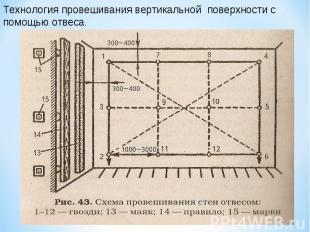Технология провешивания вертикальной поверхности с помощью отвеса.