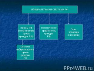ИЗБИРАТЕЛЬНАЯ СИСТЕМА РФ Законы РФ (политические права граждан РФ) Система избир
